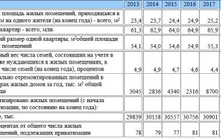 Жилищный фонд России по данным Росстат