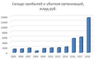 Рентабельность по отраслям по данным Росстат