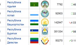Субъекты и регионы Российской Федерации