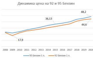 Цены на бензин по данным Росстат