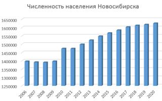 Население Новосибирска по данным Росстат