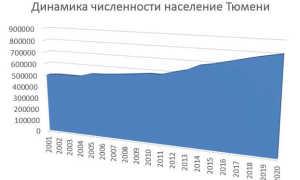 Население города Тюмень
