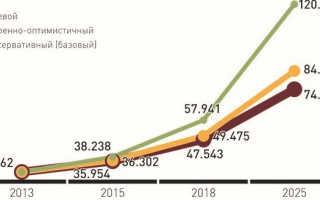 Фонд заработной платы в России