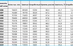Экономически активное и трудоспособное население