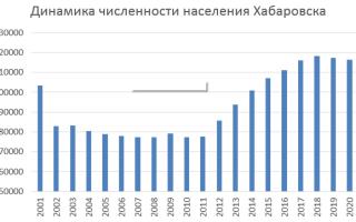 Население города Хабаровск по данным Росстат