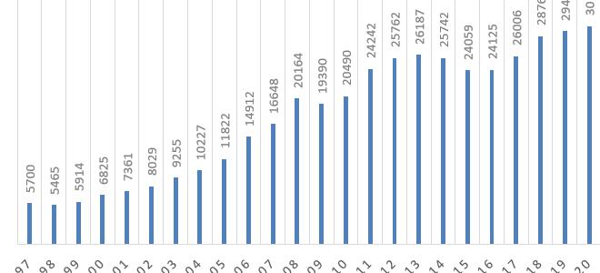 ВВП на душу населения по ППС в России, по странам мира