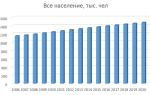Население Чечни по данным Росстат