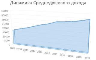 Располагаемые денежные доходы населения России