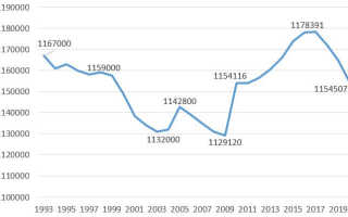Население Омска по данным Росстат