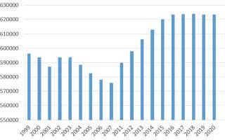 Население Иркутска по данным Росстат
