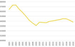 Население Саратова по данным Росстат