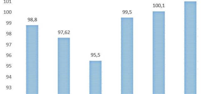 Средняя зарплата в России по данным Росстат
