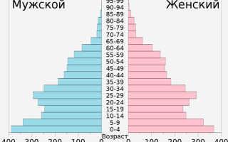Население Киргизии – актуальная статистика и информация