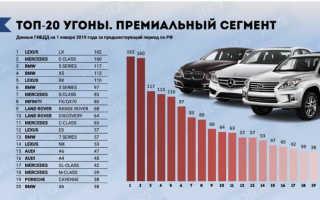 Статистика угонов авто в России