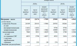 Население Крыма по данным Росстат