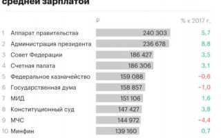 Зарплаты и численность чиновников по данным Росстат