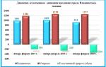 Население Владивостока по данным Росстат