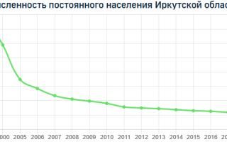 Население Иркутской области по данным Росстат