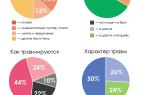 Статистика травматизма по данным Росстат