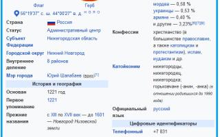 Население Нижнего Новгорода по данным Росстат