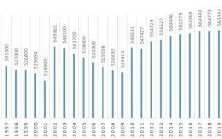 Население Оренбурга