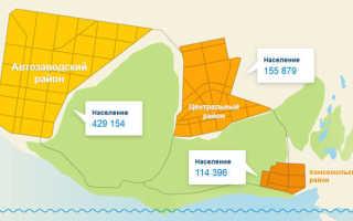Население города Тольятти по данным Росстат