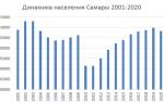 Население города Ярославль