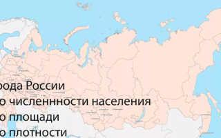 Самые крупные города-миллионники в России