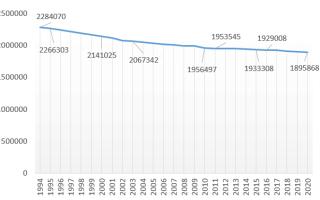 Население Приморского края