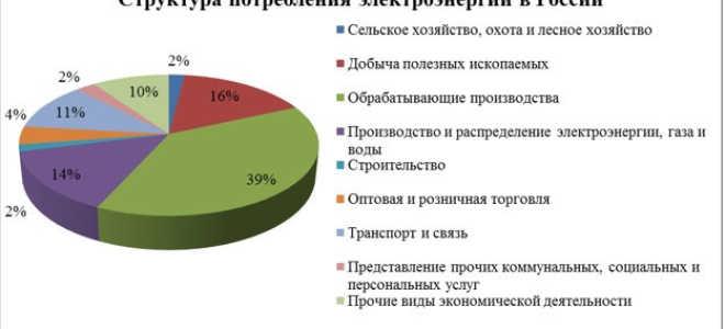 Потребление электроэнергии в России