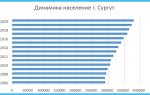 Население Сургута по данным Росстат