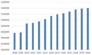 Население Санкт Петербурга по данным Росстат
