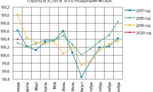 Инфляция по данным Росстат