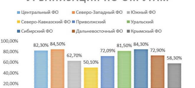 Урбанизация в России