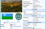 Население Ханты Мансийского автономного округа по данным Росстат