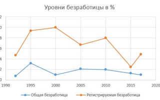 Уровень безработицы по данным Росстат