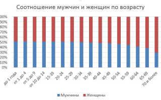 Соотношение мужчин и женщин в России и мире