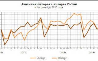 Внешняя торговля в России