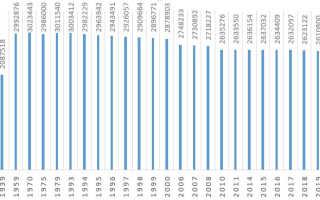 Население Пермского края по данным Росстат