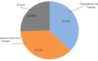 Потребительская и продовольственная корзина в России
