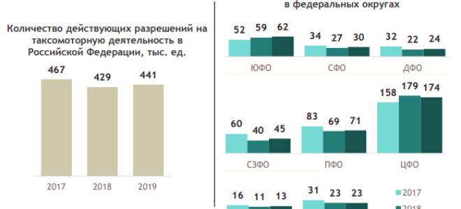 Пассажирооборот по транспорту в России