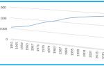 Население Китая, состав, плотность и основные показатели