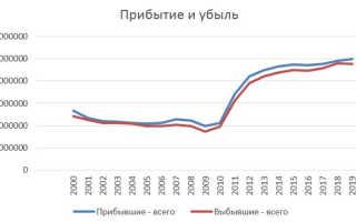 Статистика миграции по данным Росстат