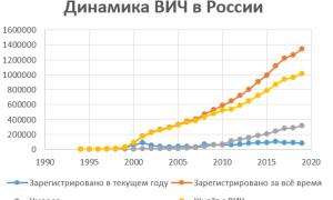 Статистика инфицированных ВИЧ в России
