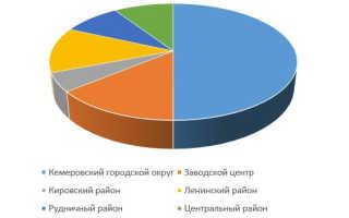 Население Кемерово по данным Росстат
