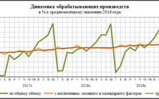Индекс промышленного производства по данным Росстат