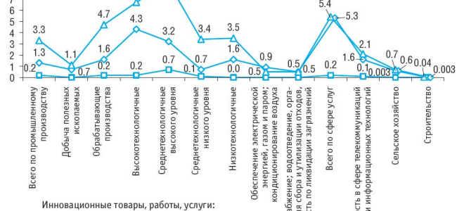 Технологические инновации и активность по данным Росстат