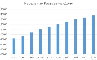 Население Ростова на Дону по данным Росстат
