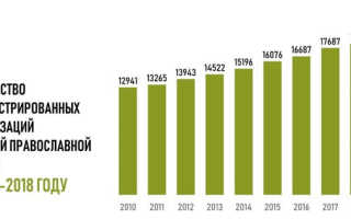 Религиозные организации в России