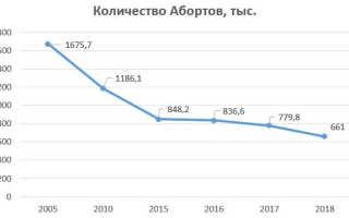 Статистика абортов в России по данным Росстат